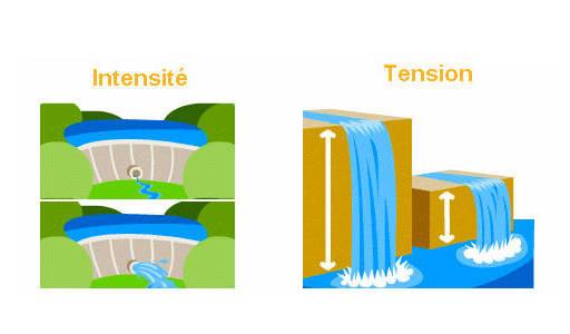 Analogie Electricité et eau :: Calcul consommation convertisseur 12v 220v