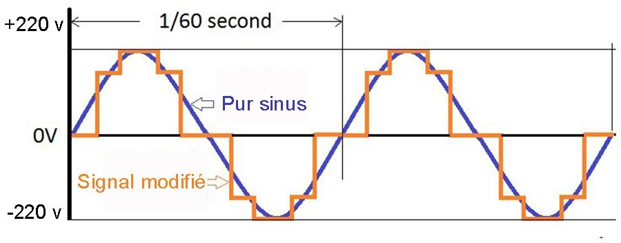 convertisseur pur sinus VS convertisseur signal modifié