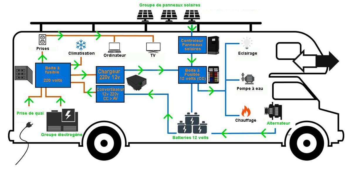 schéma électrique camping car