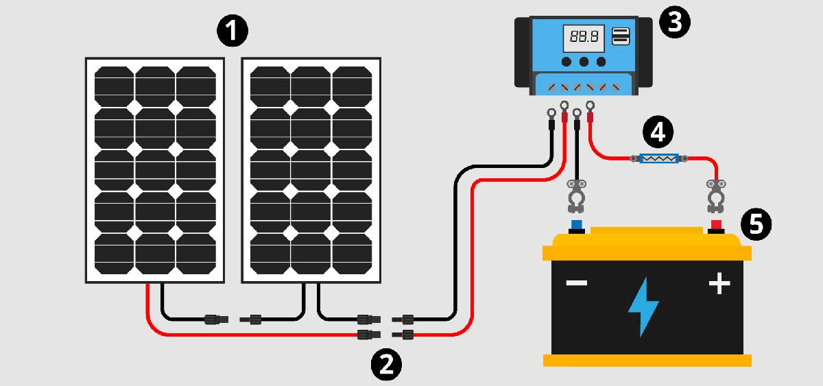 Installer l électricité dans un fourgon