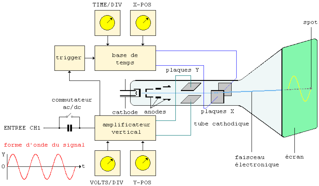 schéma fonctionnel de l'oscilloscope